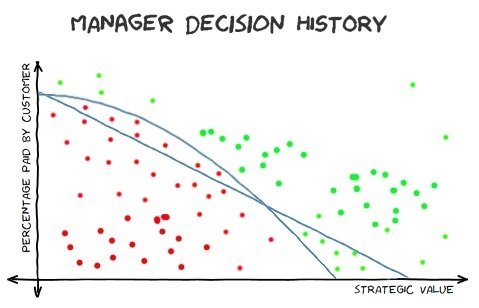 The Stricter Manager's Decision History