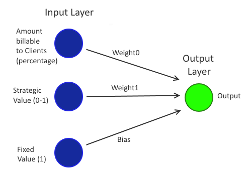 Simple Single Layer Perceptron for predicting Manager Decisions (with bias node)